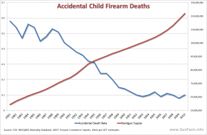 Changes in parental safety practices -- most notably, locking up the guns rather than hiding them or storing them haphazardly around the house -- have nearly eliminated childhood deaths from gun accidents.