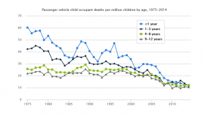 Childhood deaths in motor vehicle collisions by age, 1975 - 2014. In 1974, approximately 16 percent of American infants rode in car seats. By 2014, that number had risen to over 98 percent. (Source: http://www.iihs.org/iihs/topics/t/child-safety/fatalityfacts/child-safety#Trends)